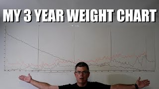 Do You Chart Your Weight?