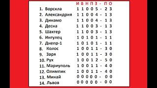 Футбол Чемпионат Украины 1 тур Результаты таблица расписание