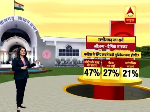Dainik Bhaskar Survey: Anti-Incumbency Will Be Biggest Challenge For BJP In Chhattisgarh | ABP News
