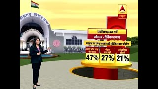 Dainik Bhaskar Survey: Anti-Incumbency Will Be Biggest Challenge For BJP In Chhattisgarh | ABP News screenshot 2