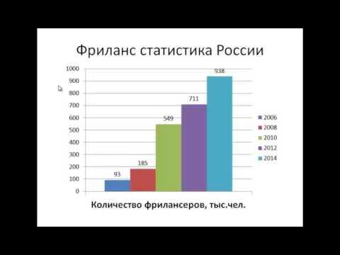 Фриланс статистика россии как начать работу удаленным переводчиком