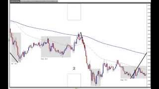 Forex Bank Trading Strategies