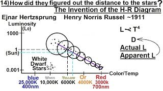 Astronomy - Measuring Distance, Size, and Luminosity (14 of 30) Hertzsprung and Russell