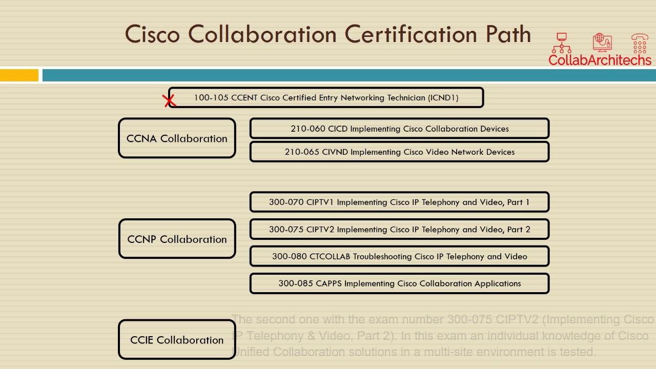 Collab01a Cisco Collaboration Certification Pathpart 1enhanced