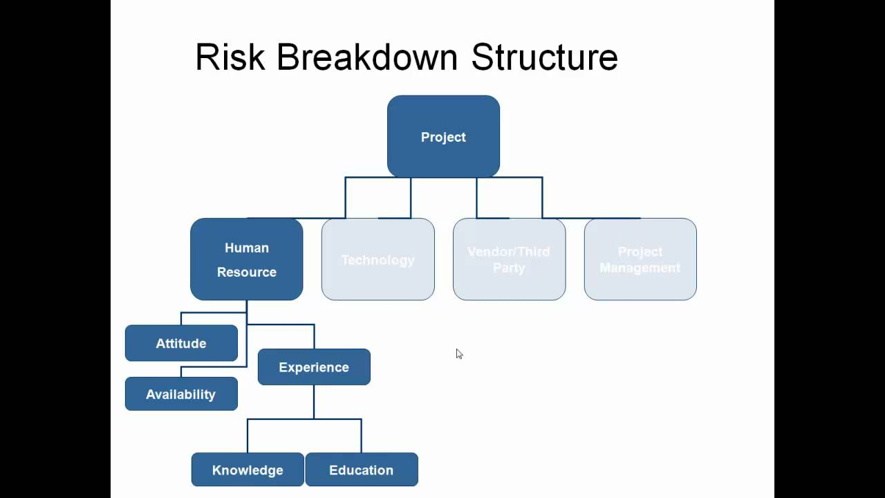 Risk Breakdown Structure. This video explains the tool used for risk identification. This tool is a simple yet profound way to start the risk identification meetings. Related Courses .... Youtube video for project managers.