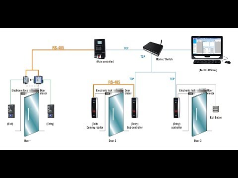 - Access Control System