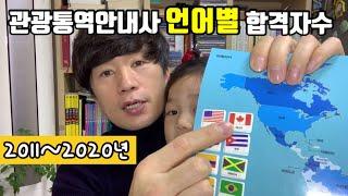 2011~2020년 관광통역안내사 언어별 합격자수 변화