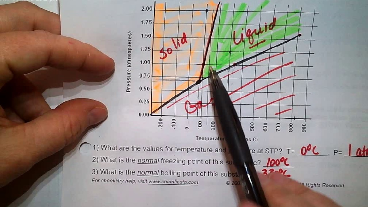 worksheet Phase Diagrams Worksheet phase diagram worksheet part 2 answers youtube answers