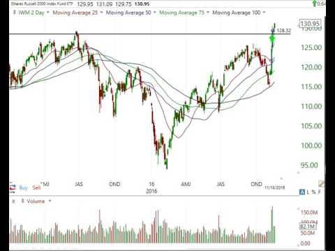 Stock Market Analysis November 18 2016