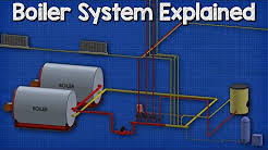 How a boiler, fan coil unit, air handling unit and pump work together HVAC - Heating System 