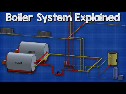 How a boiler, fan coil unit, air handling unit and pump work together HVAC - Heating System 🔥🔥🔥