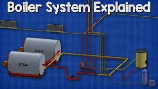 How a boiler, fan coil unit, a…