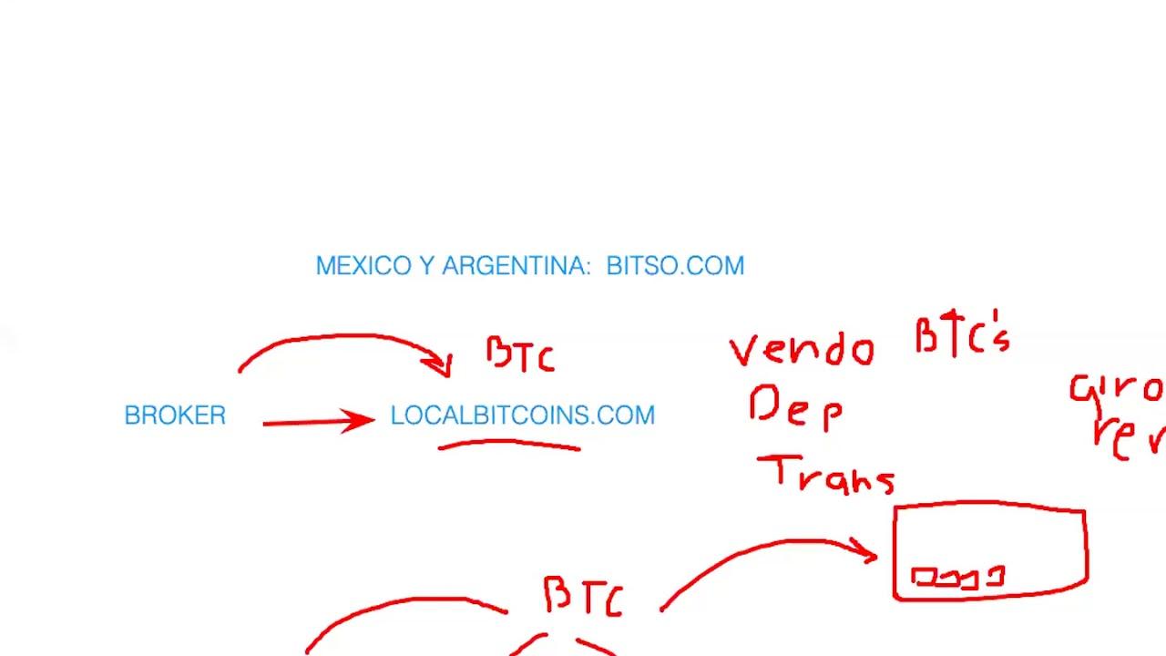 Bitcoin Scrypt (BTCS) árajánlat