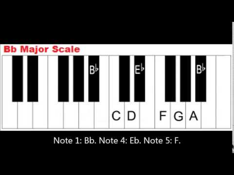 Primary Chords in the Key of B Flat Major - Piano Lesson - YouTube