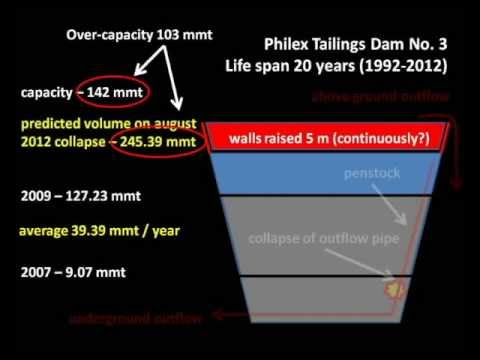 Philex Mining disaster - largest in Philippine history