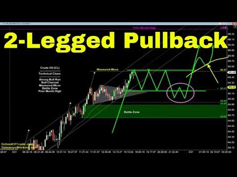 2 Legged Pullback Strategy | Crude Oil, Emini, Nasdaq, Gold & Euro