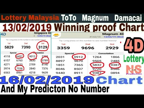 16/02/2019|MKTS CHART & my predictions Number|by Ns 4 Predition|