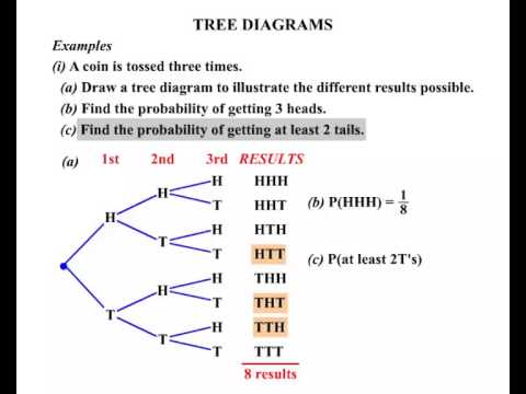 2015 year 9 nz level 4 maths lessons tree diagrams youtube 2015 year 9 nz level 4 maths lessons tree diagrams ccuart Choice Image