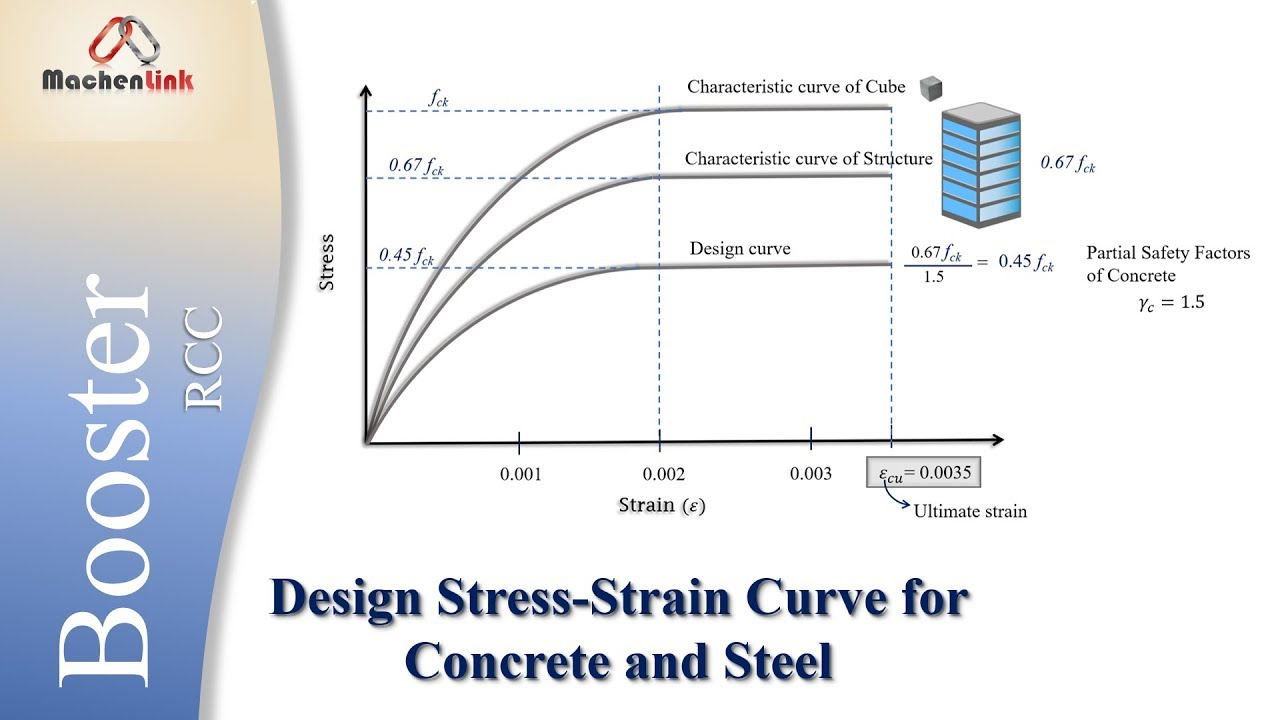 stress strain relationship for concrete and steel