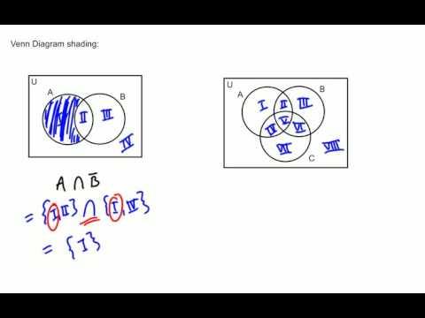 Sets Venn Diagram Shading Youtube