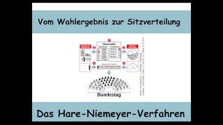 Das Hare-Niemeyer-Verfahren erklärt (Sitzverteilung   Mathematik   Hamilton-Verfahren)