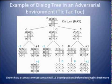 Dialog Tree Lecture