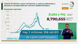 Al corte de este jueves 6 de mayo, México acumuló 218 mil 173 muertes por Covid-19, esto es, 166 fallecimientos más que el día anterior, informaron autoridades sanitarias durante la conferencia vespertina sobre coronavirus en el país