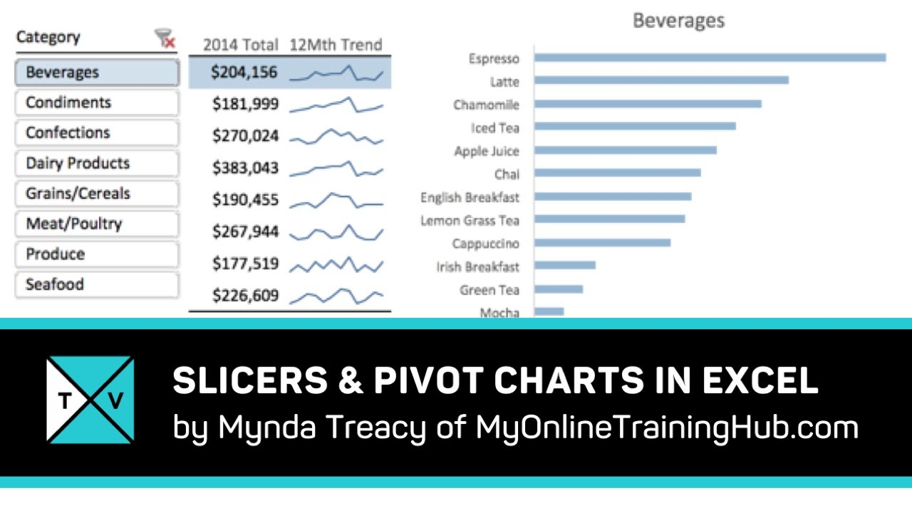 Interactive Excel Dashboard Tips Using Slicers and Pivot Charts