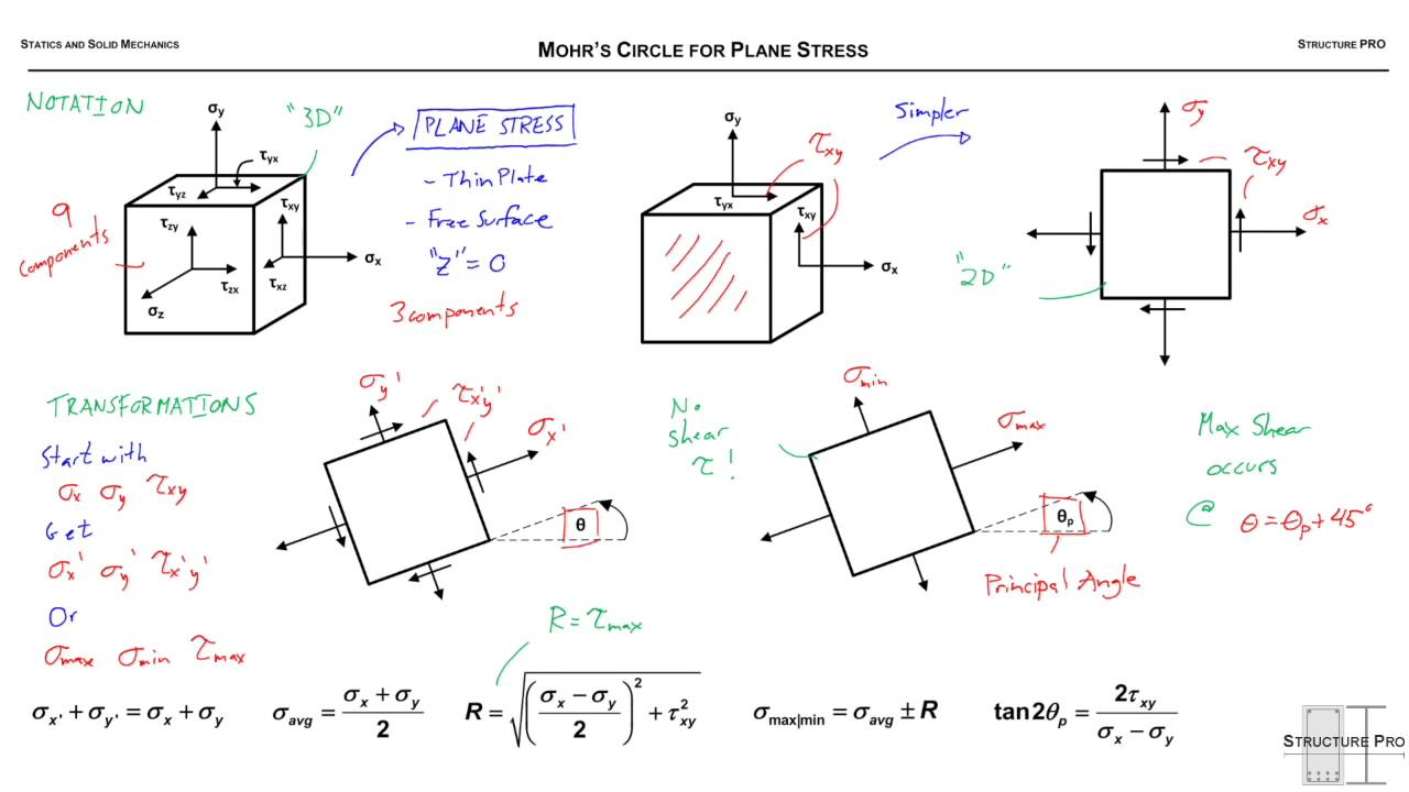 mohrs circle solution for the strain Solutions for chapter 7 problem 142p problem 142p: for the given state of plane strain, use mohr's circle to determine (a) the orientation and magnitude of the principal strains, (b) the maximum in-plane strain, (c) the maximum shearing strain.