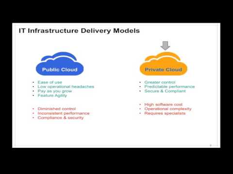 Architecting and Building Private Clouds by Leveraging Systems Thinking