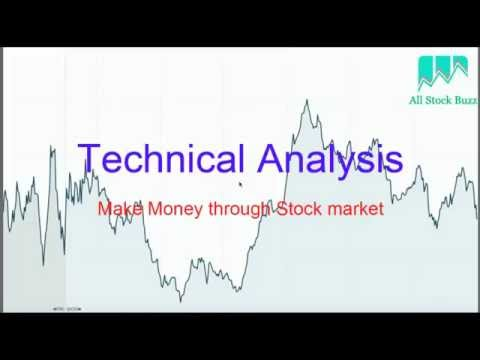 Stock Chart Technical Analysis Basics - Trends, Support and Resistance levels