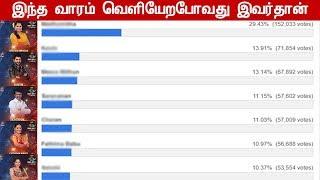 இந்த வாரம் வெளியேறுவது யார்? Bigg Boss 3 Tamil 2nd Week Elimination