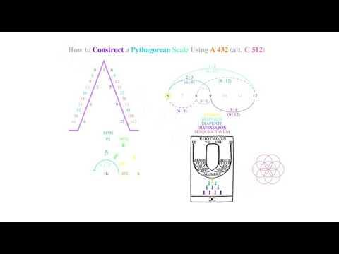 Pythagorean Musical Scale in A 432