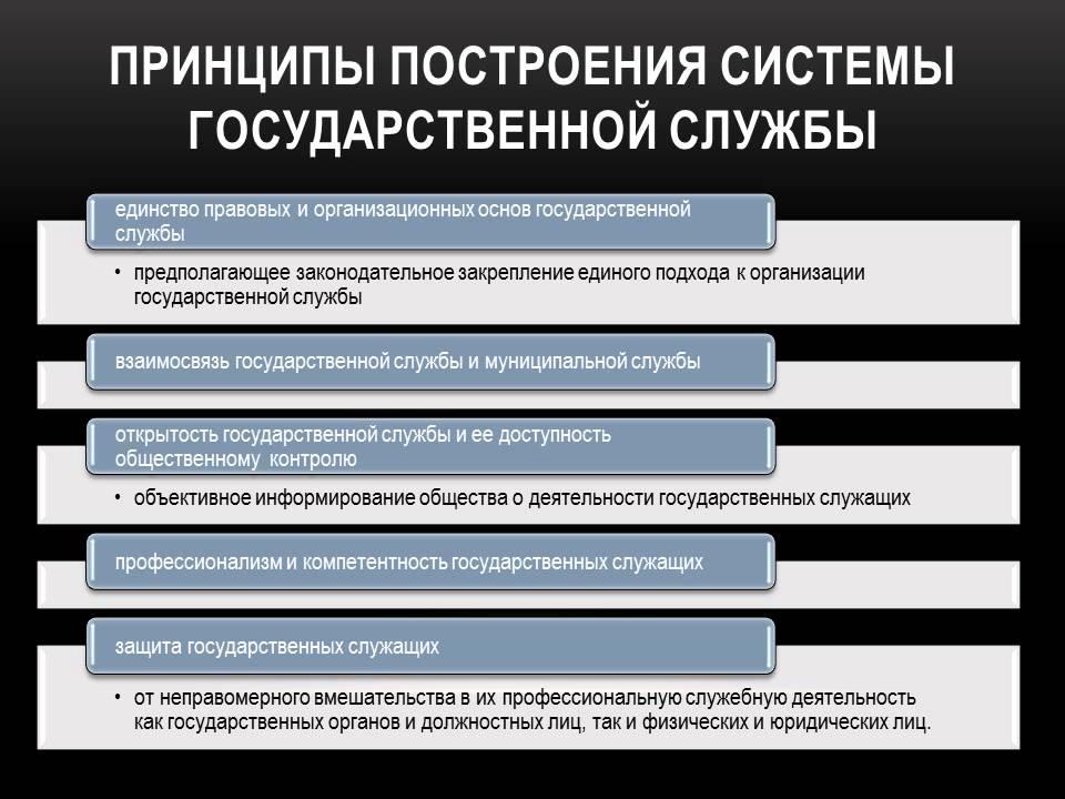 Государственная гражданская служба.