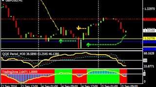 QQE Intraday Forex Scalping Strategy  - How To Trade Using Forex Strategies