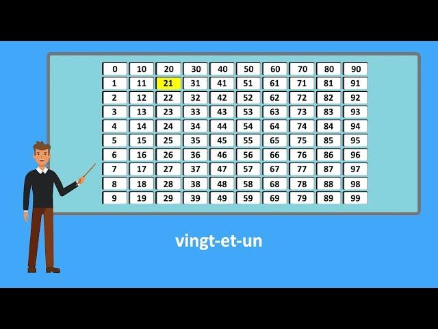 【FLE A1】 Les nombres en français (French numbers)
