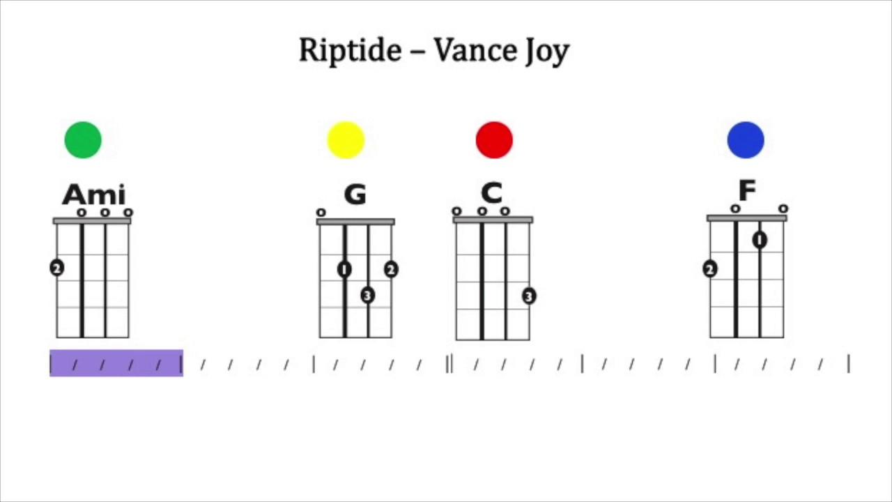 Riptide Ukulele Chords And Lyrics Youtube