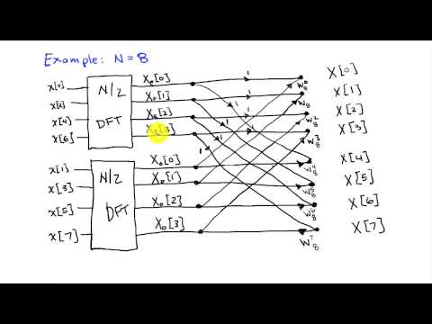 The Fast Fourier Transform (FFT) Algorithm (c)