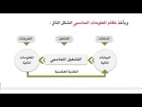 مبادئ المحاسبة - نظام المعلومات المحاسبي 2-1