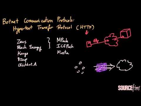 Botnet Deep Dive (Part 7): Communications Protocols - HTTP Overview