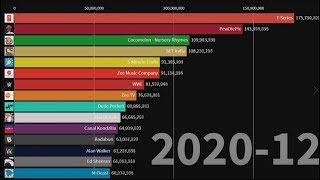 SocialBlade projection of the Future Most Subscribed YouTube Channels (2019-2024)