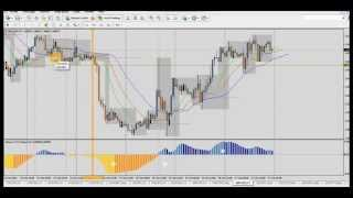 Forex Trading Strategy: Good +5% Profit (+135 pips) on GBP/USD H1