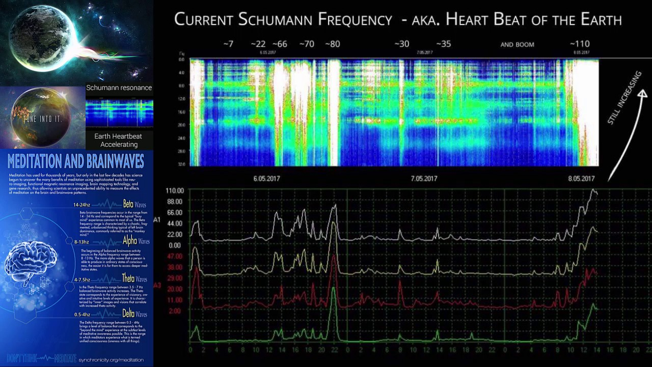 Risultati immagini per BIG Spike Detected - Earth's Schumann Resonance - Cosmic Consciousness Update