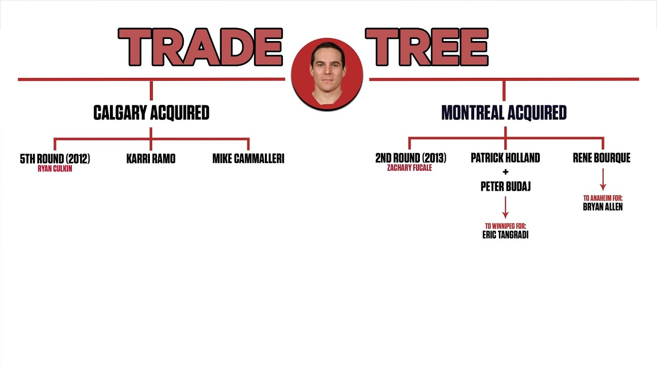 Did Montreal Make The Right Decision Dealing Mike Cammalleri To Calgary Nhl Trade Trees Youtube