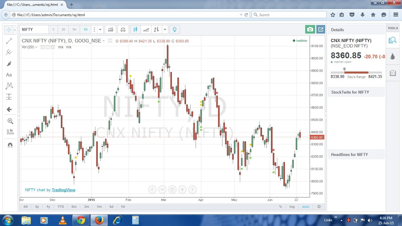stock market chart free online - Free Online Charting Software