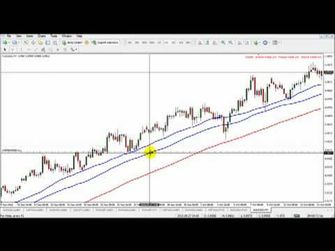 Trading system videos