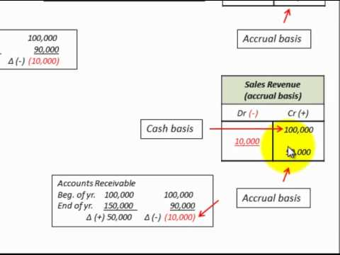... Accrual Basis Conversion (Sales Revenue On Income Statement) - YouTube