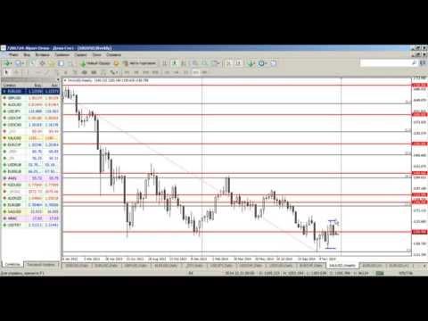 Среднесрочный анализ валютных курсов на Форекс от 22.12.2014