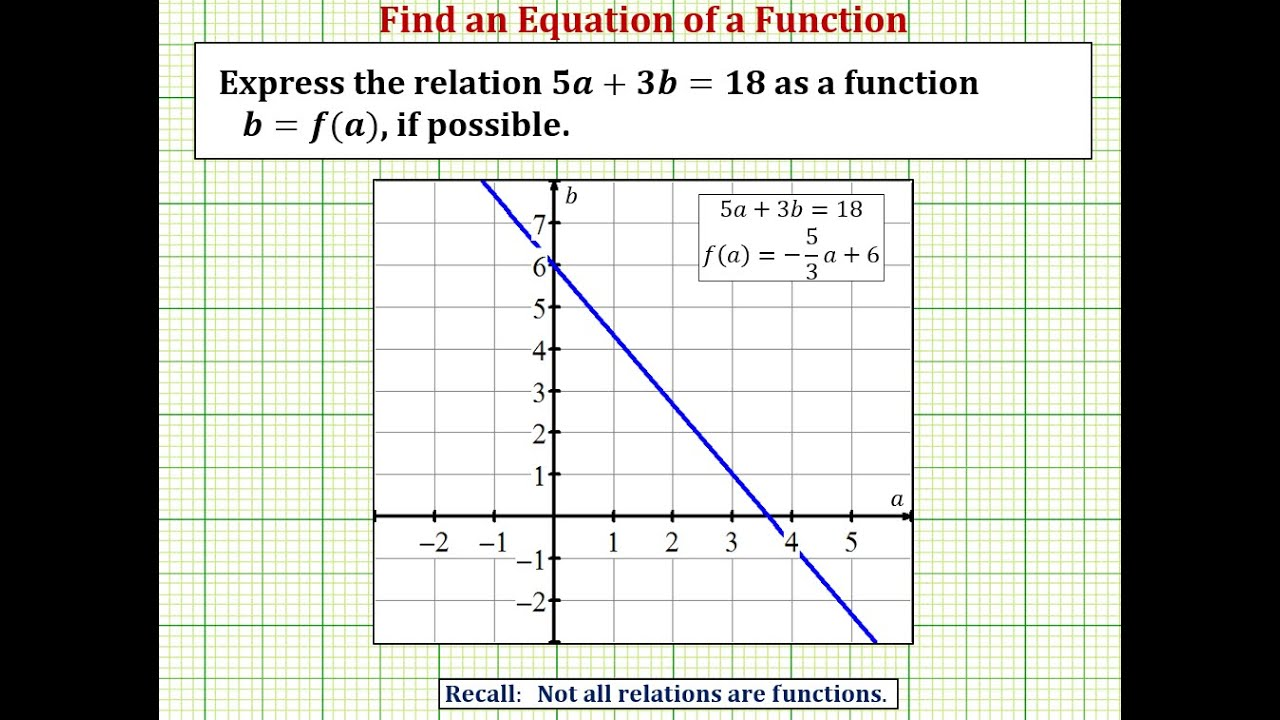 Function and Function Notation | Precalculus I