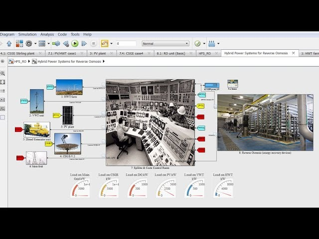 Hybrid Power Systems | Reverse Osmosis | Desalination | Matlab | Simulink  Model